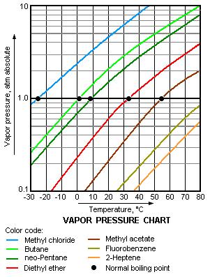 Ai SolventVap 2L Rotary Evaporator w/ Manual Lift & Vacuum Gauge