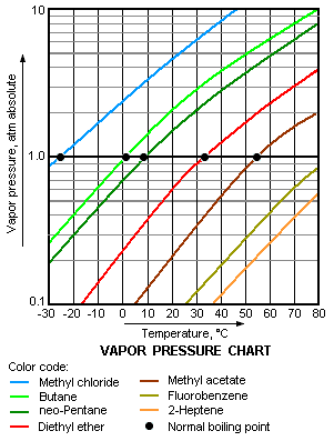 Vapor Pressure Chart